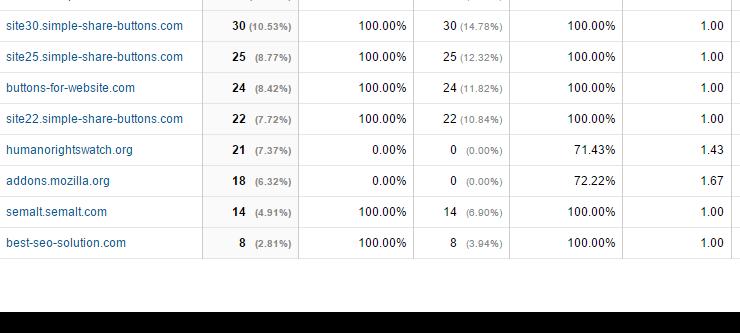 Channels Google Analytics
